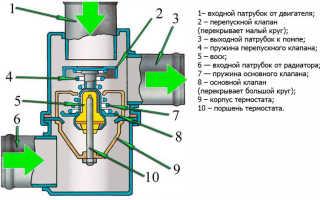 Замена термостата на ВАЗ 2107