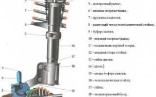 Устройство и назначение передней подвески ВАЗ 2110