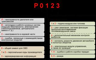Самый полный список кодов ошибок для машин ВАЗ