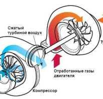 Что такое двигатель с турбонадувом
