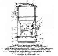 Газогенераторный двигатель устройство принцип работы
