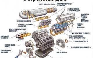 Двигатель внутреннего сгорания причин
