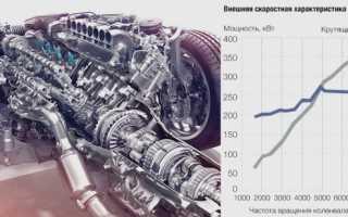 Двигатель i500 что это