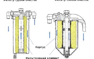 Устройство, виды и назначение топливных фильтров