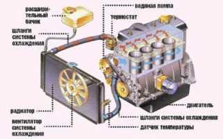 Самостоятельно меняем охлаждающую жидкость на ВАЗ 2107