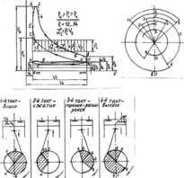 Что такое четырехкратный двигатель