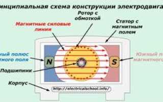 Электрический двигатель принцип работы переменный ток