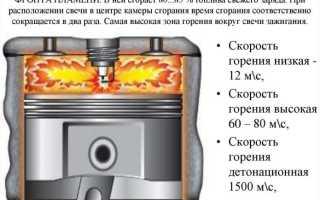 Что такое дитанация двигателя