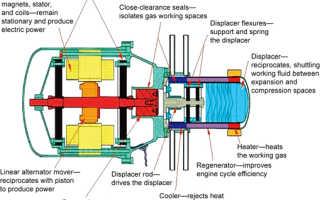 Что такое двигатель сти