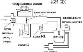 Что такое двигатель gdi хундай