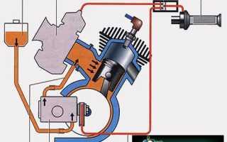 Что такое картер двигателя скутера