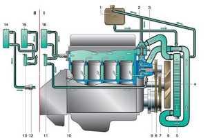 Высокая температура двигателя 402